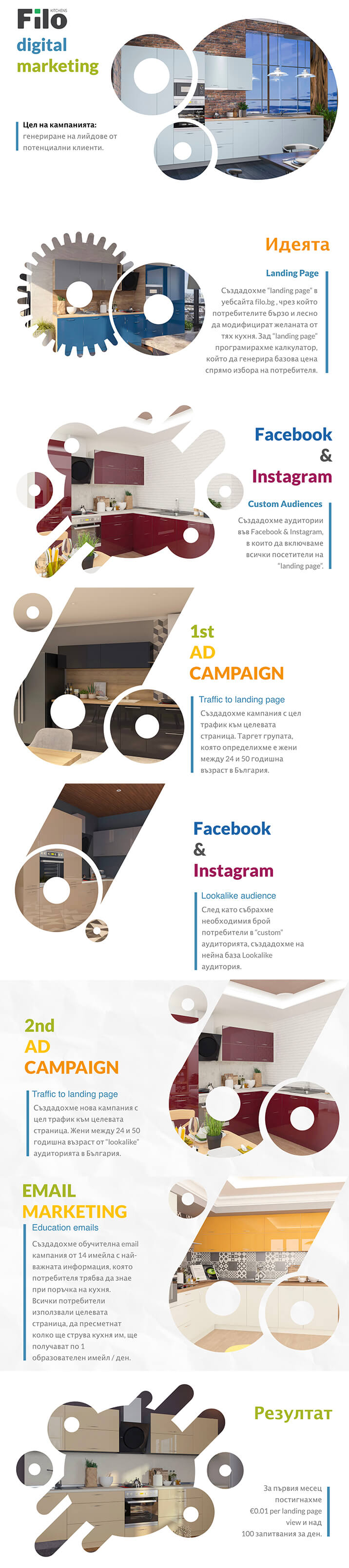 Кухни Filo - дигитален маркетинг